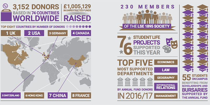 LSE Alumni - The LSE Annual Fund breaks the £1 million